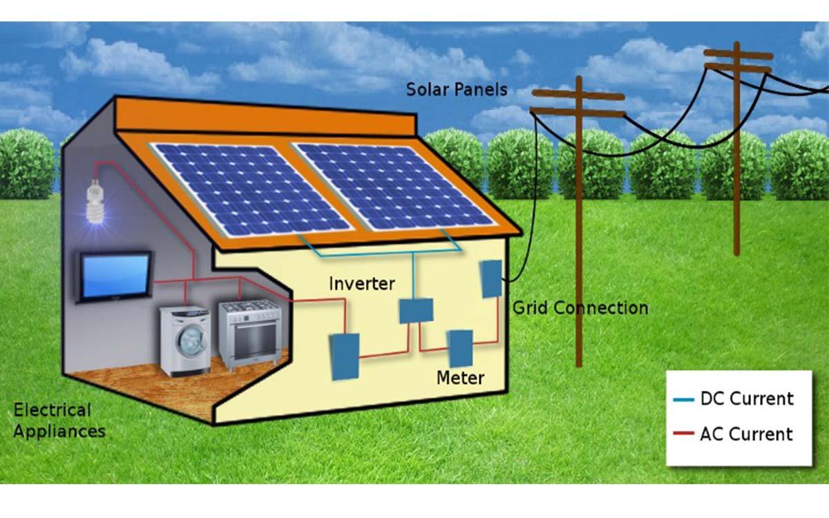 Solar Home: India Solar Home